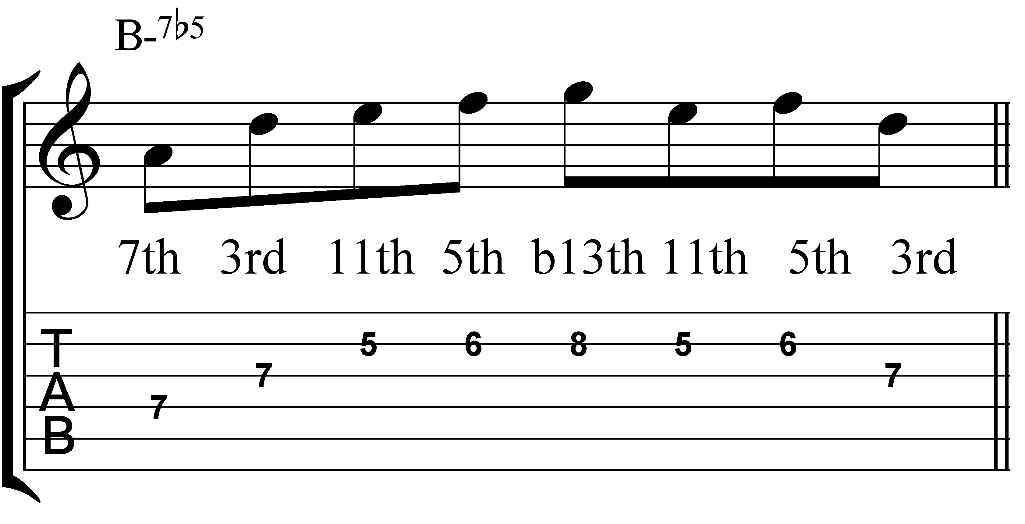 Jazz Guitar Licks How To Play One Lick Over Four Chords