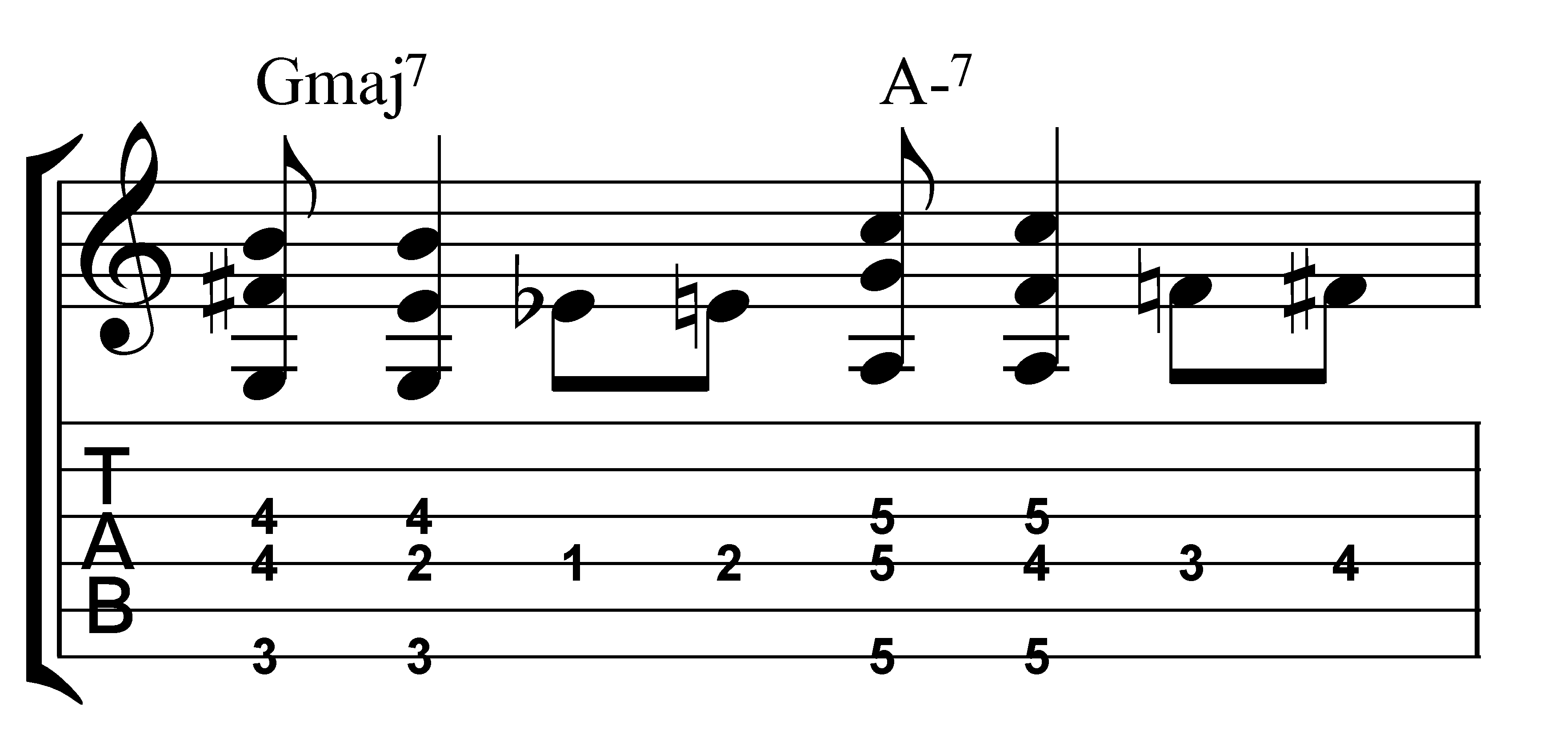 quipzakh - b major chord guitar finger position