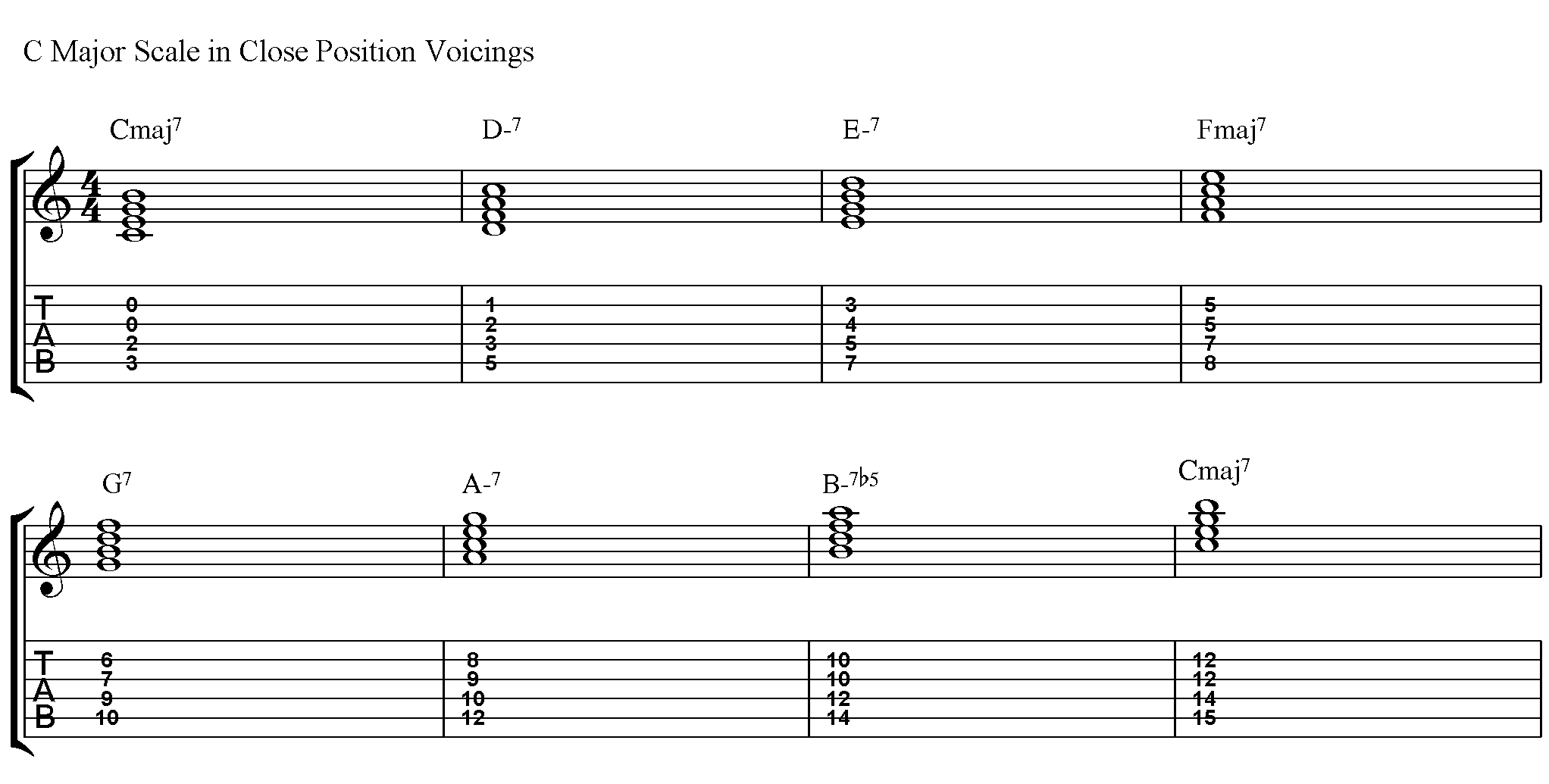 How to Play Closed Position Voicings - JamieHolroydGuitar