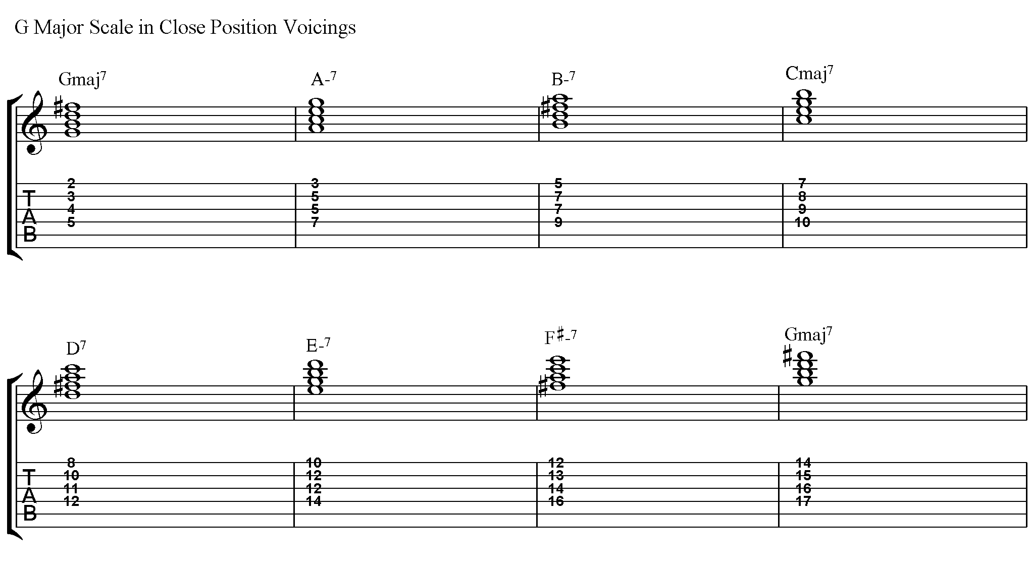 How To Play Closed Position Voicings Jamieholroydguitar
