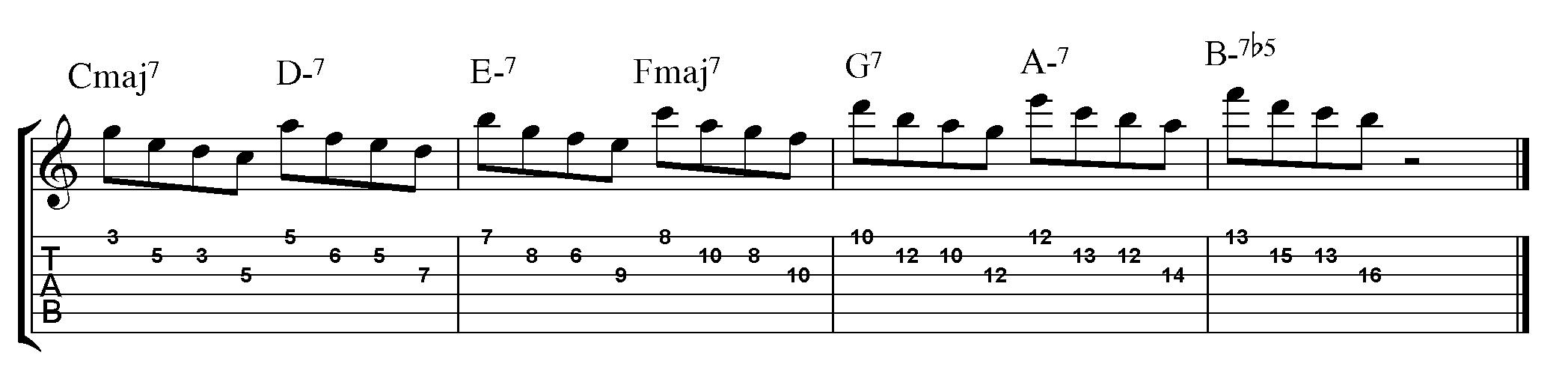 Head guitar lick scale fuck