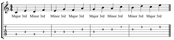 practice guitar scales