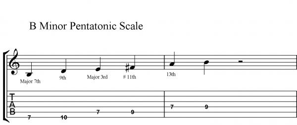 How to Improvise Over Major 7 Chords - JamieHolroydGuitar.com ...
