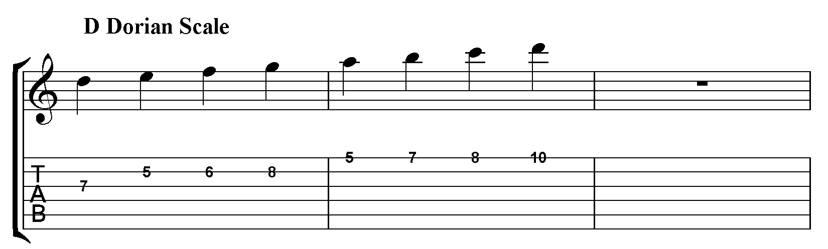 How To Play The Melodic Minor Scale On Guitar Jamieholroydguitar