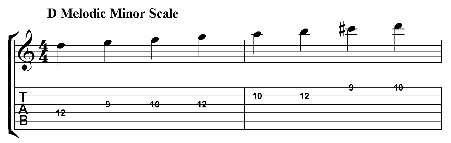 scale can be...F Sharp Major Scale Piano