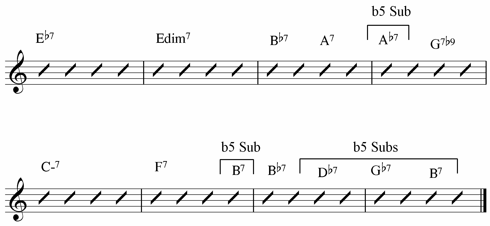 Jazz Blues Chord Substitutions Guide Jamie Holroyd Guitar A7