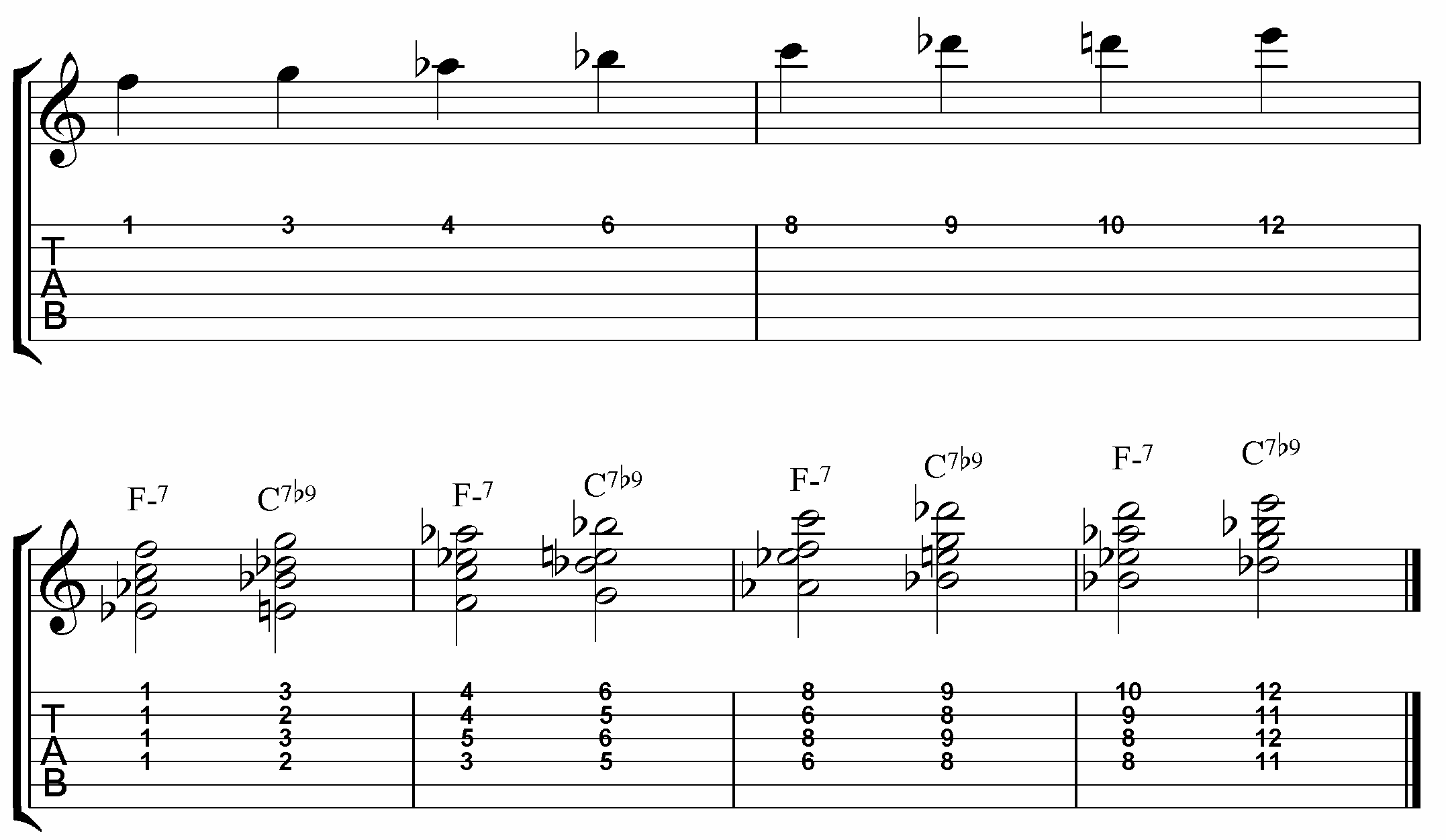Play like wes montgomery today jamie holroyd guitar jamie the dominant 7b9 is particularly effective here because of how well b9s function in minor ii v is this chord scale should be practiced in all 12 keys and hexwebz Choice Image