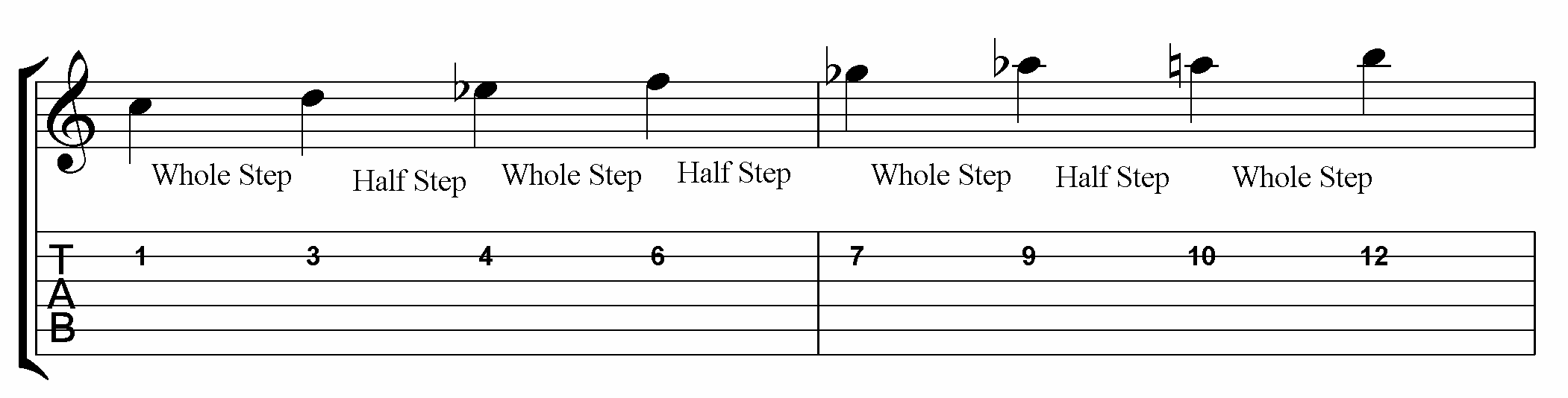 How To Play Diminished Scales On Guitar Jamie Holroyd Guitar