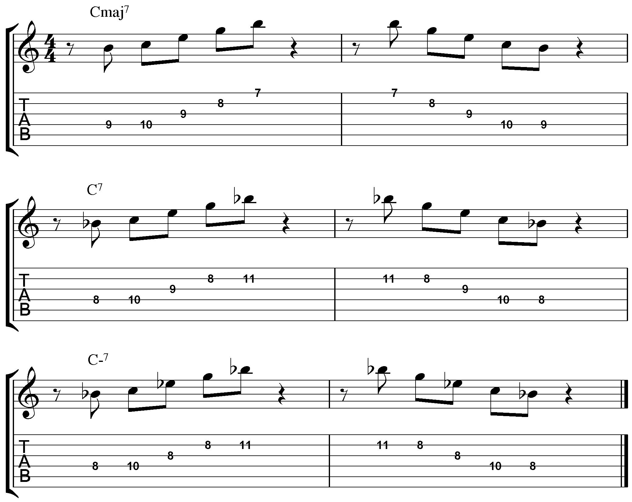Guitar Arpeggios Patterns Awesome Design Ideas