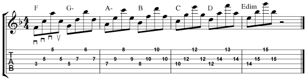 Guitar Picking Exercises  - Spread Triads