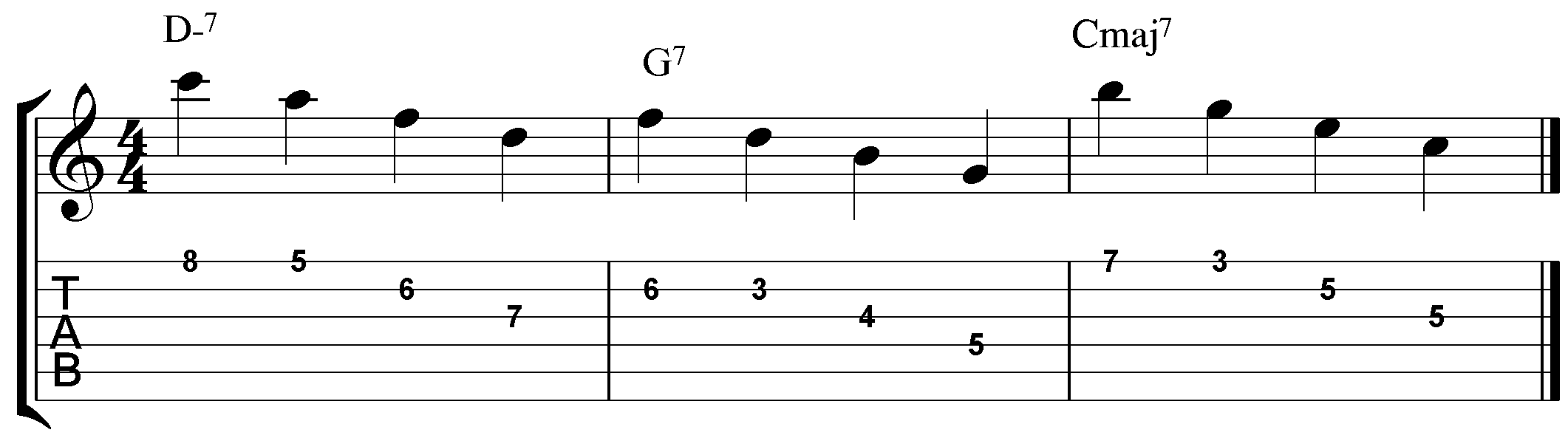 Guitar Arpeggios Patterns Custom Inspiration