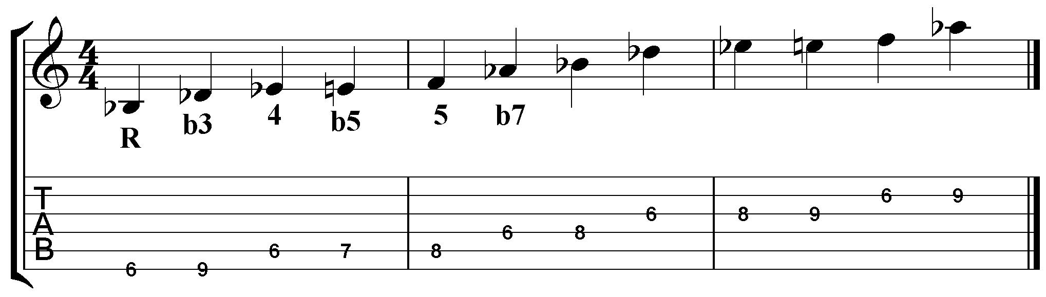 Blues Scale Lick