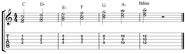 Guitar Triad Exercise - 2 Harmonized Major Scale vertical