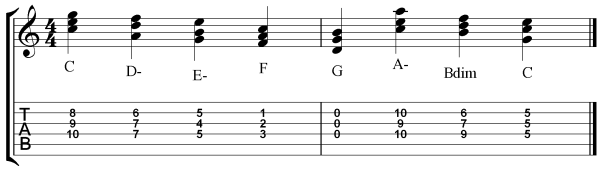 Guitar Triad Exercise - 3 Exercise Demo