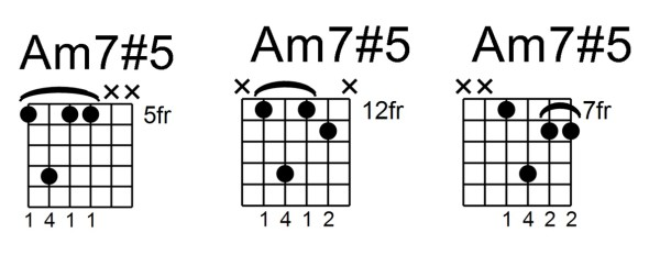 minor 7#5 chord - Am7#5 all 3
