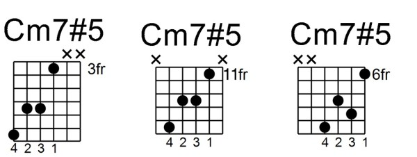 minor 7#5 chord - cm7#5 ALL