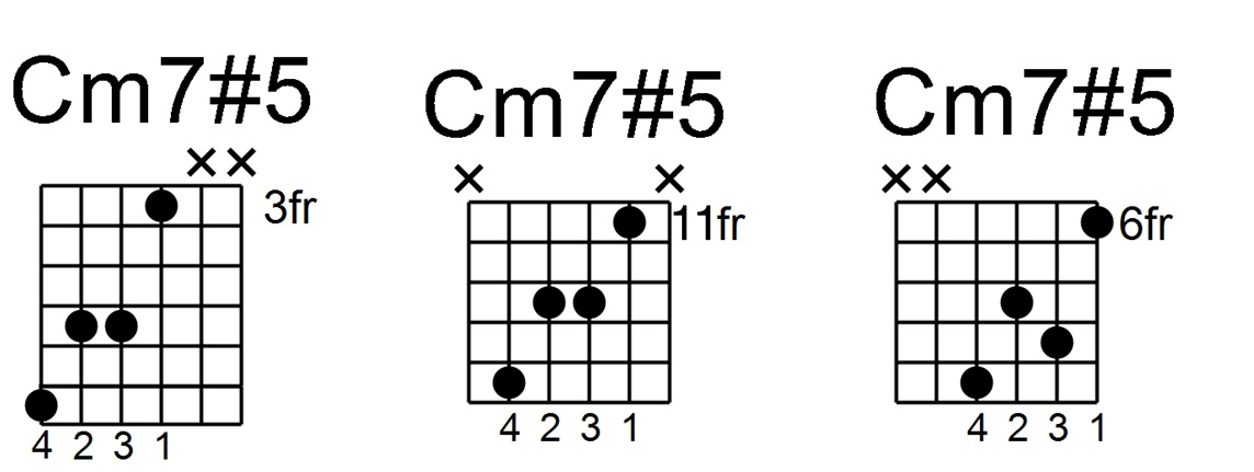 Minor 75 Chord Theory And Application Jamie Holroyd Guitar