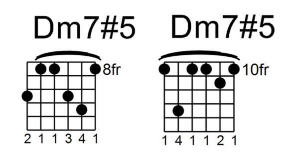 minor 7#5 chord - dm7#5
