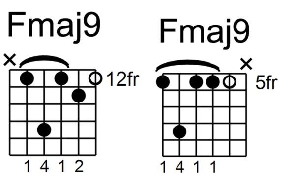 minor 7#5 chord - fmaj9 BOTH